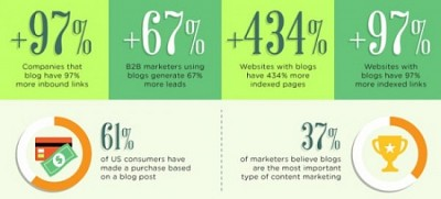 Blogging facts