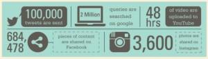SM-stats-X2-Digital-Marketing
