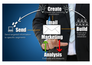 B2B and B2C email marketing