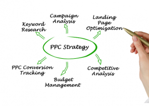 How to Plan a PPC Campaign